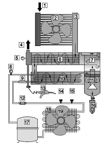 冷冻式干燥机(冷干机)工作原理